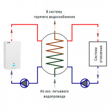 Теплоаккумулятор и электрокотел
